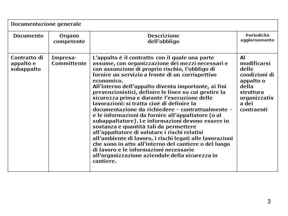 3 Documentazione generale DocumentoOrgano competente Descrizione dellobbligo Periodicità aggiornamento Contratto di appalto e subappalto Impresa- Comm