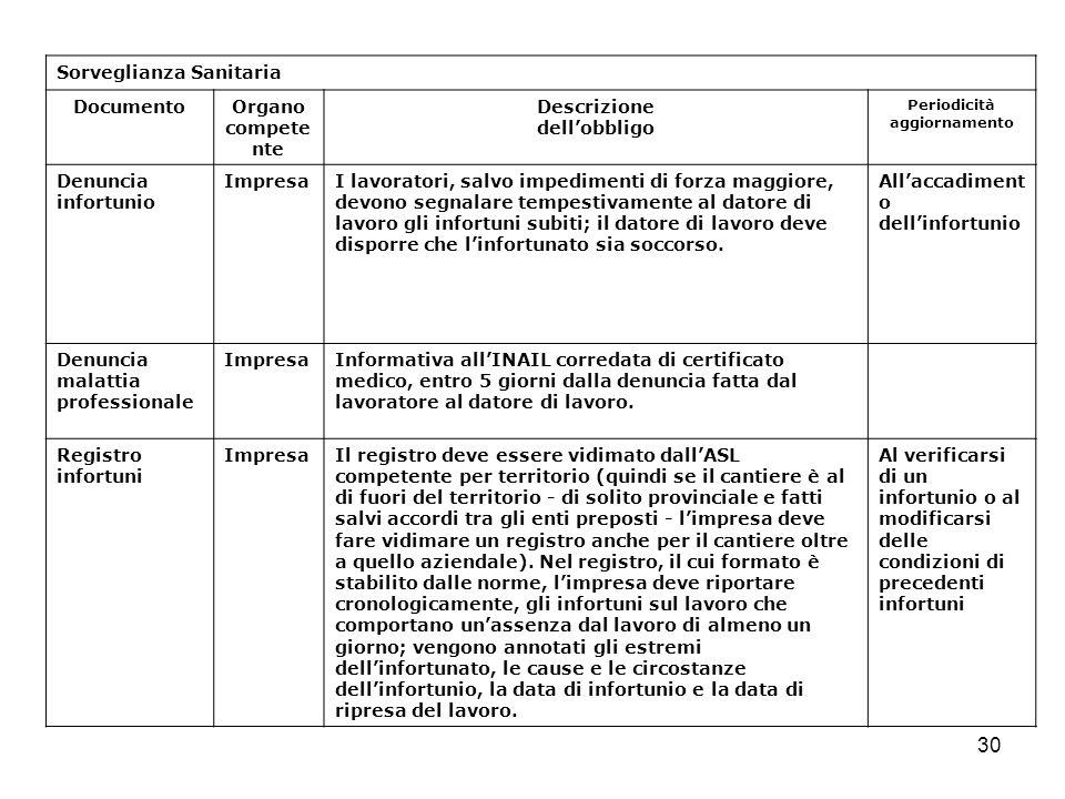 30 Sorveglianza Sanitaria DocumentoOrgano compete nte Descrizione dellobbligo Periodicità aggiornamento Denuncia infortunio ImpresaI lavoratori, salvo
