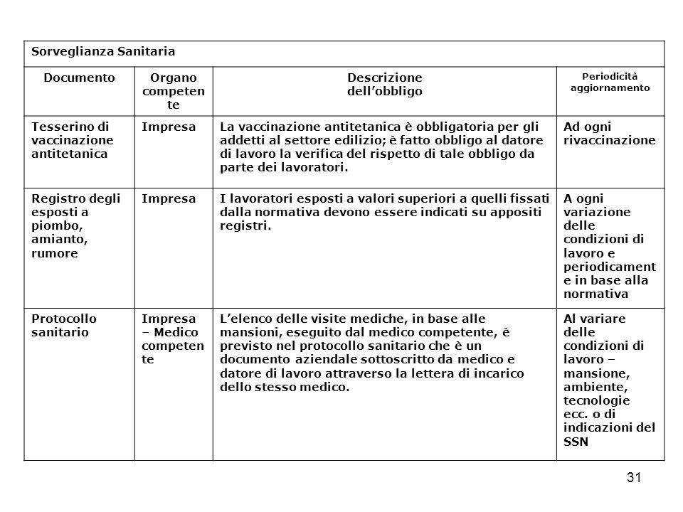 31 Sorveglianza Sanitaria DocumentoOrgano competen te Descrizione dellobbligo Periodicità aggiornamento Tesserino di vaccinazione antitetanica Impresa
