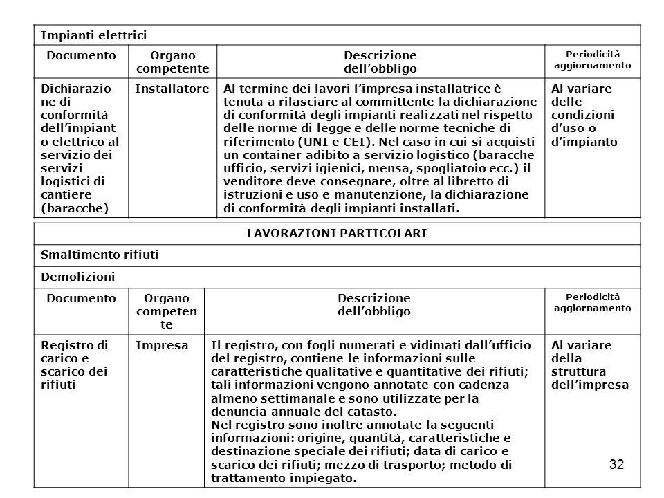 32 Impianti elettrici DocumentoOrgano competente Descrizione dellobbligo Periodicità aggiornamento Dichiarazio- ne di conformità dellimpiant o elettri