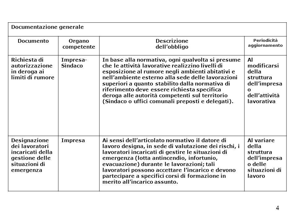 4 Documentazione generale DocumentoOrgano competente Descrizione dellobbligo Periodicità aggiornamento Richiesta di autorizzazione in deroga ai limiti