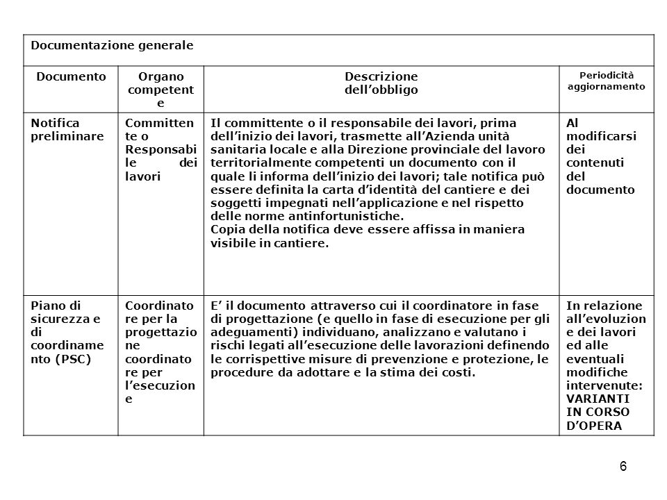 7 Documentazione generale DocumentoOrgano competente Descrizione dellobbligo Periodicità aggiornamento Piano Operativo di Sicurezza (POS) ImpresaLa valutazione dei rischi in cantiere (POS) rappresenta ladattamento della valutazione omogenea aziendale allo specifico ambiente di lavoro.