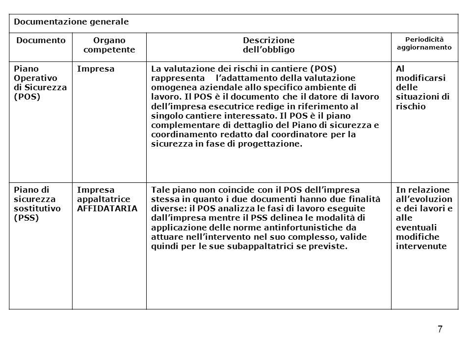 7 Documentazione generale DocumentoOrgano competente Descrizione dellobbligo Periodicità aggiornamento Piano Operativo di Sicurezza (POS) ImpresaLa va