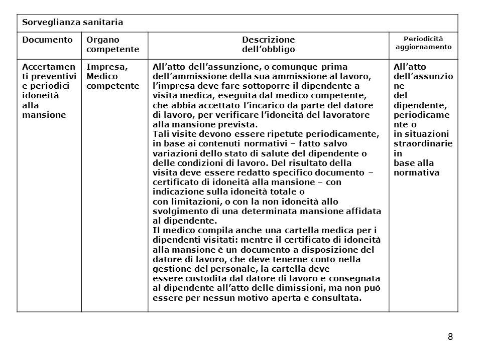 8 Sorveglianza sanitaria DocumentoOrgano competente Descrizione dellobbligo Periodicità aggiornamento Accertamen ti preventivi e periodici idoneità al