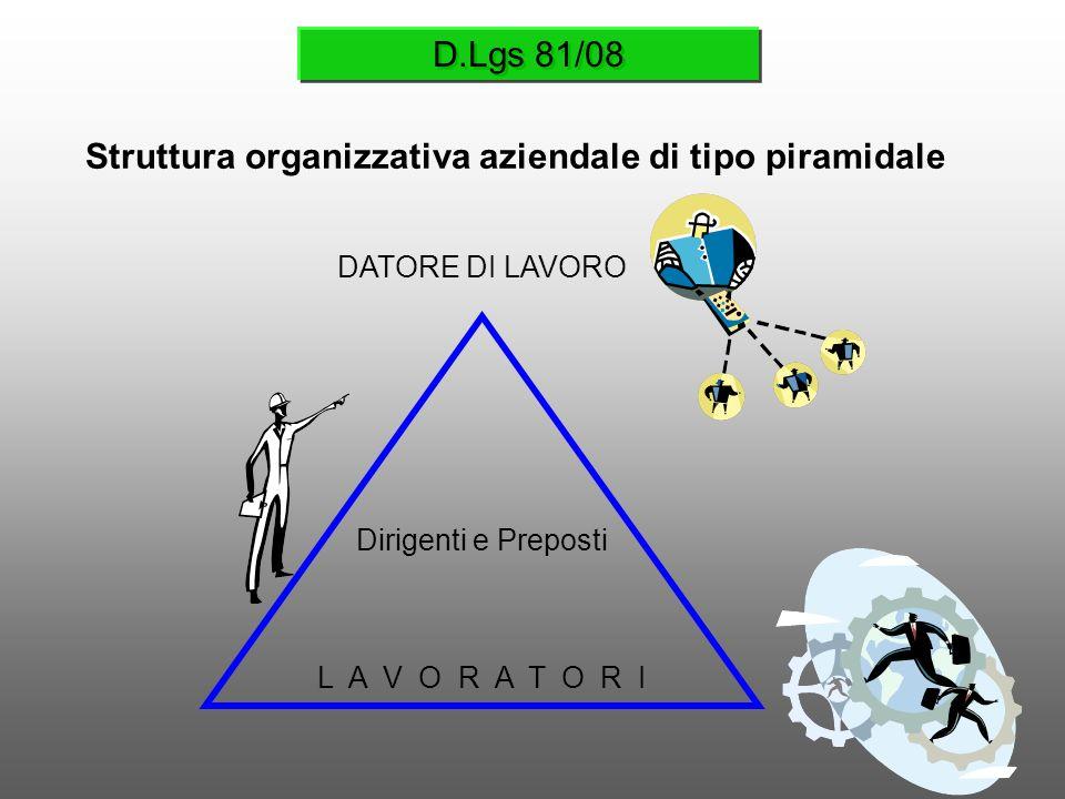 D.Lgs 81/08 Struttura organizzativa aziendale di tipo piramidale DATORE DI LAVORO Dirigenti e Preposti L A V O R A T O R I