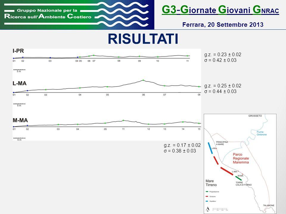 RISULTATI G3-G iornate G iovani G NRAC Ferrara, 20 Settembre 2013