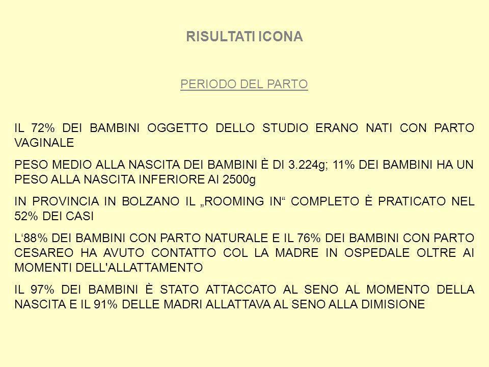 RISULTATI ICONA PERIODO DEL PARTO IL 72% DEI BAMBINI OGGETTO DELLO STUDIO ERANO NATI CON PARTO VAGINALE PESO MEDIO ALLA NASCITA DEI BAMBINI È DI 3.224
