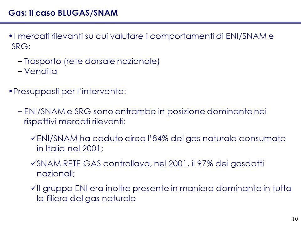 10 Gas: il caso BLUGAS/SNAM I mercati rilevanti su cui valutare i comportamenti di ENI/SNAM e SRG: –Trasporto (rete dorsale nazionale) –Vendita Presupposti per lintervento: –ENI/SNAM e SRG sono entrambe in posizione dominante nei rispettivi mercati rilevanti: ENI/SNAM ha ceduto circa l84% del gas naturale consumato in Italia nel 2001; SNAM RETE GAS controllava, nel 2001, il 97% dei gasdotti nazionali; Il gruppo ENI era inoltre presente in maniera dominante in tutta la filiera del gas naturale