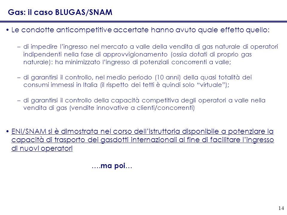 14 Gas: il caso BLUGAS/SNAM Le condotte anticompetitive accertate hanno avuto quale effetto quello: –di impedire lingresso nel mercato a valle della vendita di gas naturale di operatori indipendenti nella fase di approvvigionamento (ossia dotati di proprio gas naturale): ha minimizzato lingresso di potenziali concorrenti a valle; –di garantirsi il controllo, nel medio periodo (10 anni) della quasi totalità dei consumi immessi in Italia (il rispetto dei tetti è quindi solo virtuale); –di garantirsi il controllo della capacità competitiva degli operatori a valle nella vendita di gas (vendite innovative a clienti/concorrenti) ENI/SNAM si è dimostrata nel corso dellistruttoria disponibile a potenziare la capacità di trasporto dei gasdotti internazionali al fine di facilitare lingresso di nuovi operatori ….