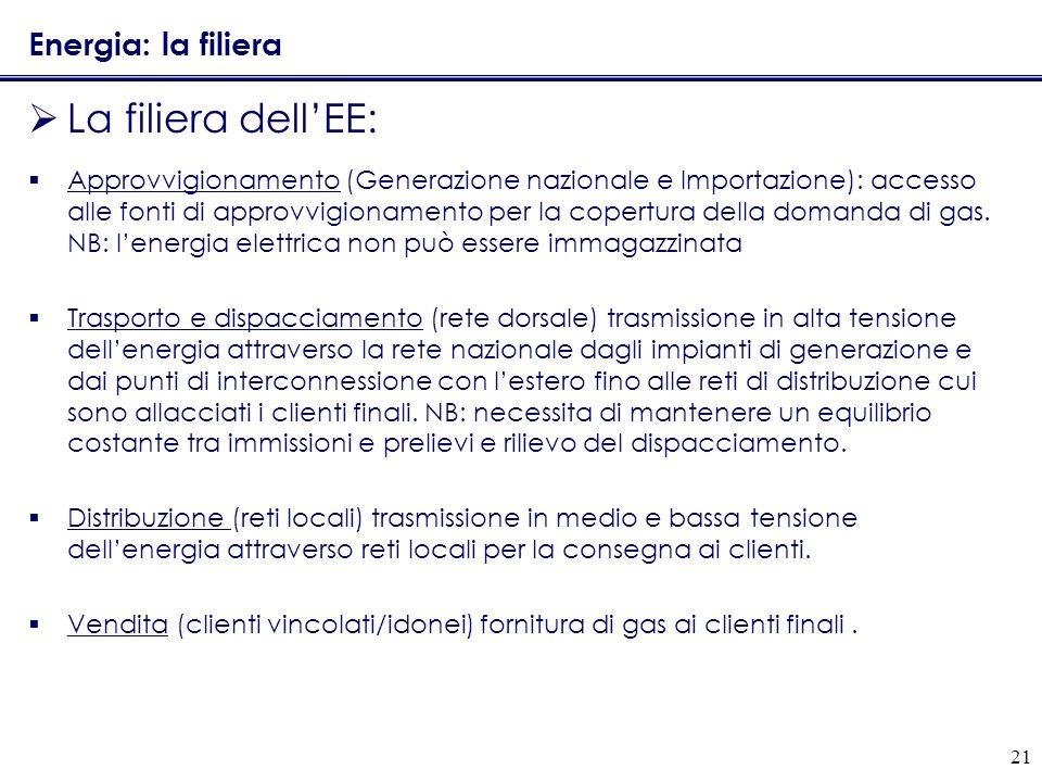 21 Energia: la filiera La filiera dellEE: Approvvigionamento (Generazione nazionale e Importazione): accesso alle fonti di approvvigionamento per la c