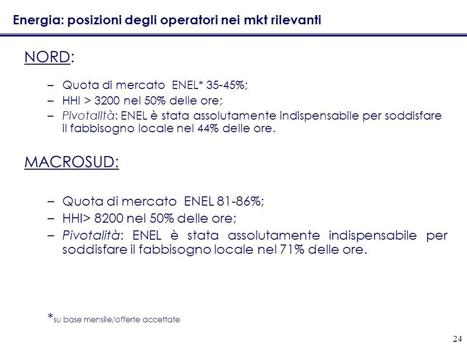 24 Energia: posizioni degli operatori nei mkt rilevanti NORD: –Quota di mercato ENEL* 35-45%; –HHI > 3200 nel 50% delle ore; –Pivotalità: ENEL è stata assolutamente indispensabile per soddisfare il fabbisogno locale nel 44% delle ore.