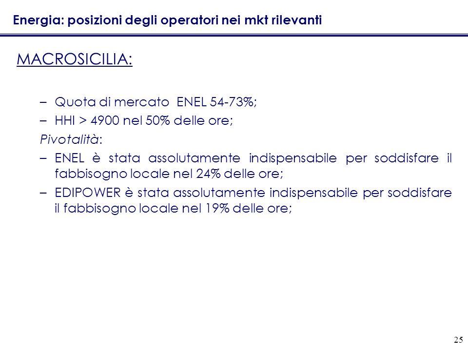 25 Energia: posizioni degli operatori nei mkt rilevanti MACROSICILIA: –Quota di mercato ENEL 54-73%; –HHI > 4900 nel 50% delle ore; Pivotalità: –ENEL