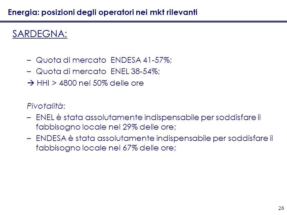 26 Energia: posizioni degli operatori nei mkt rilevanti SARDEGNA: –Quota di mercato ENDESA 41-57%; –Quota di mercato ENEL 38-54%; HHI > 4800 nel 50% d