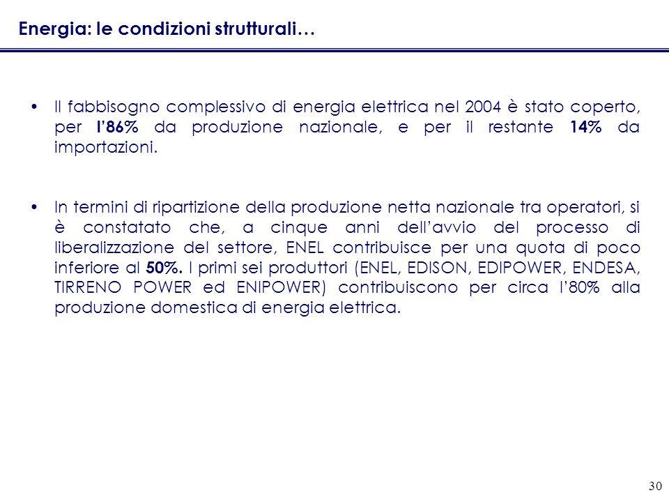 30 Energia: le condizioni strutturali… Il fabbisogno complessivo di energia elettrica nel 2004 è stato coperto, per l86% da produzione nazionale, e per il restante 14% da importazioni.