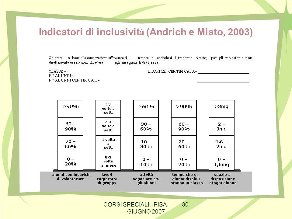 Indicatori di inclusivit à (Andrich e Miato, 2003)