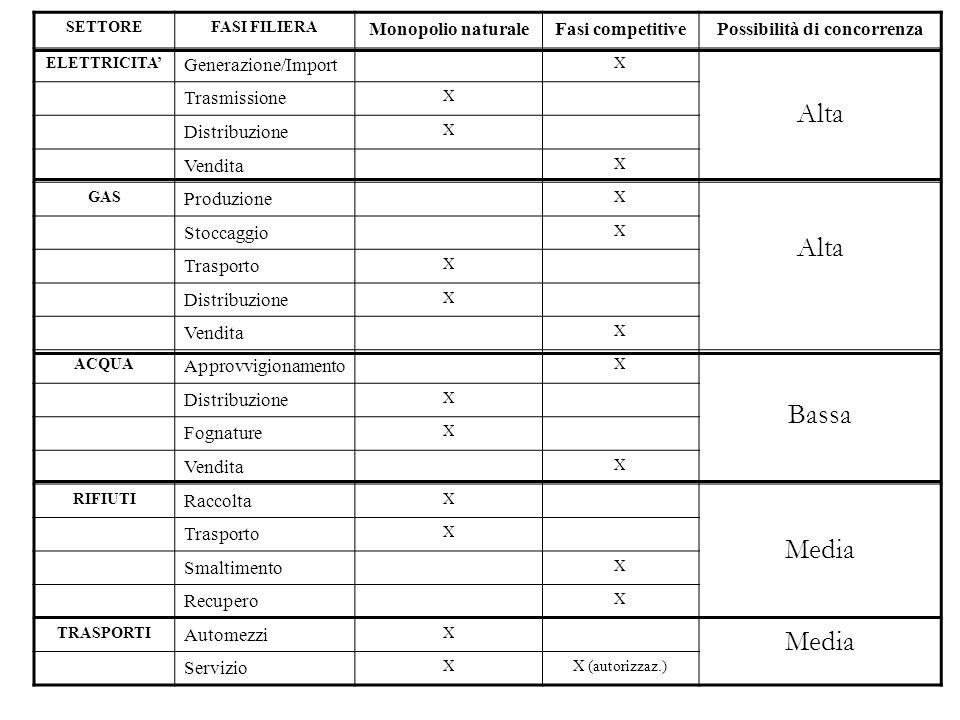SETTOREFASI FILIERA Monopolio naturaleFasi competitivePossibilità di concorrenza ELETTRICITA Generazione/Import X Alta Trasmissione X Distribuzione X