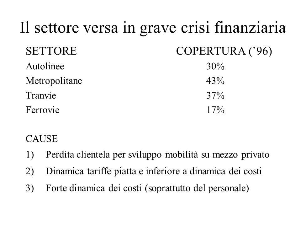 Il settore versa in grave crisi finanziaria SETTORECOPERTURA (96) Autolinee30% Metropolitane43% Tranvie37% Ferrovie17% CAUSE 1)Perdita clientela per s