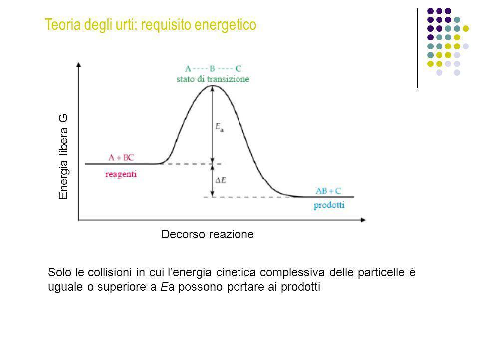 Teoria degli urti: requisito energetico Solo le collisioni in cui lenergia cinetica complessiva delle particelle è uguale o superiore a Ea possono por