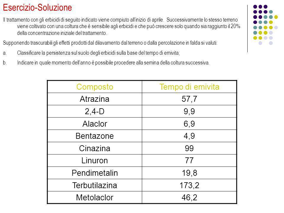 Esercizio-Soluzione Il trattamento con gli erbicidi di seguito indicato viene compiuto allinizio di aprile. Successivamente lo stesso terreno viene co