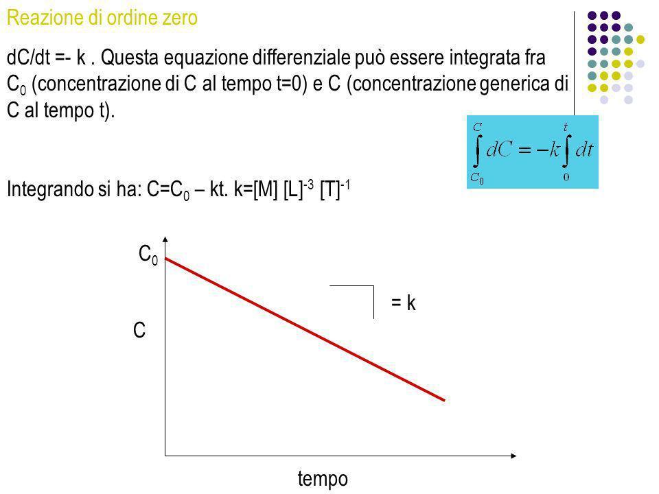 Reazione di ordine zero dC/dt =- k. Questa equazione differenziale può essere integrata fra C 0 (concentrazione di C al tempo t=0) e C (concentrazione