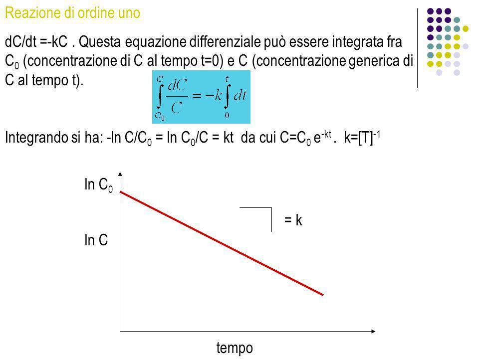 Reazione di ordine uno dC/dt =-kC. Questa equazione differenziale può essere integrata fra C 0 (concentrazione di C al tempo t=0) e C (concentrazione
