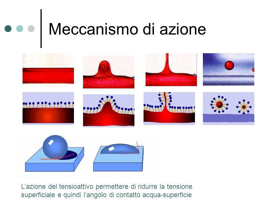Meccanismo di azione Lazione del tensioattivo permettere di ridurre la tensione superficiale e quindi langolo di contatto acqua-superficie