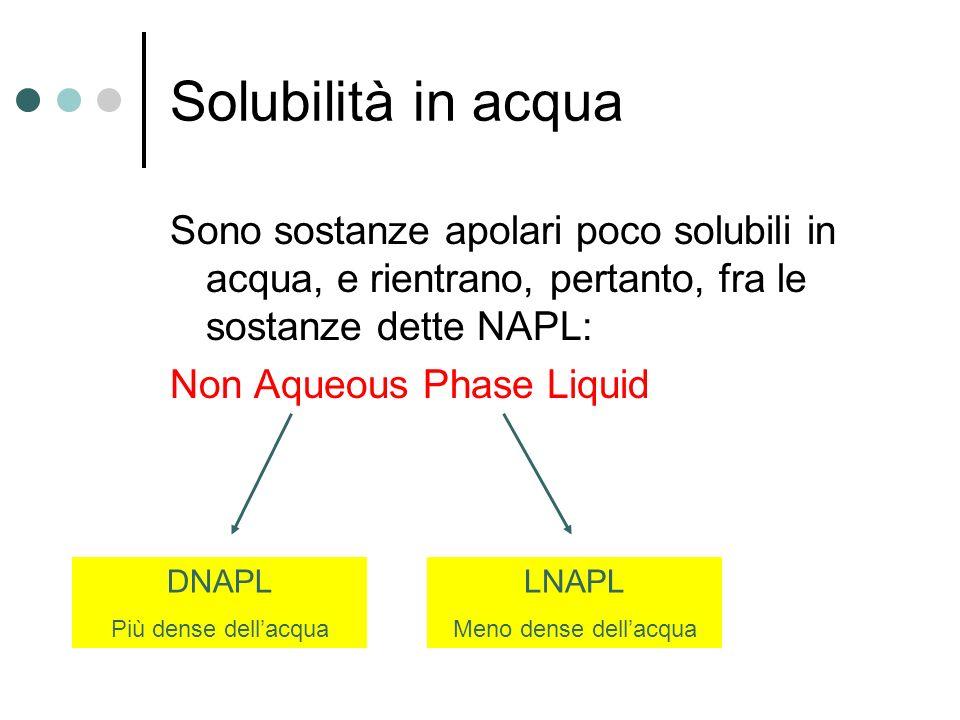 Solubilità in acqua Sono sostanze apolari poco solubili in acqua, e rientrano, pertanto, fra le sostanze dette NAPL: Non Aqueous Phase Liquid DNAPL Pi