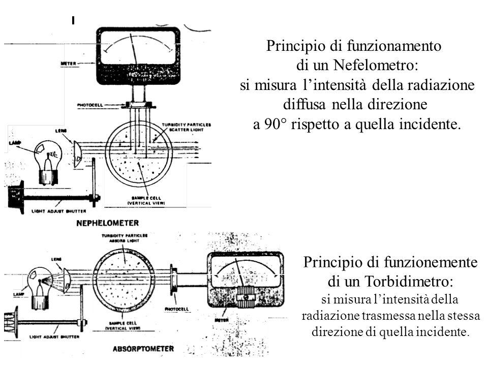 Principio di funzionamento di un Nefelometro: si misura lintensità della radiazione diffusa nella direzione a 90° rispetto a quella incidente. Princip