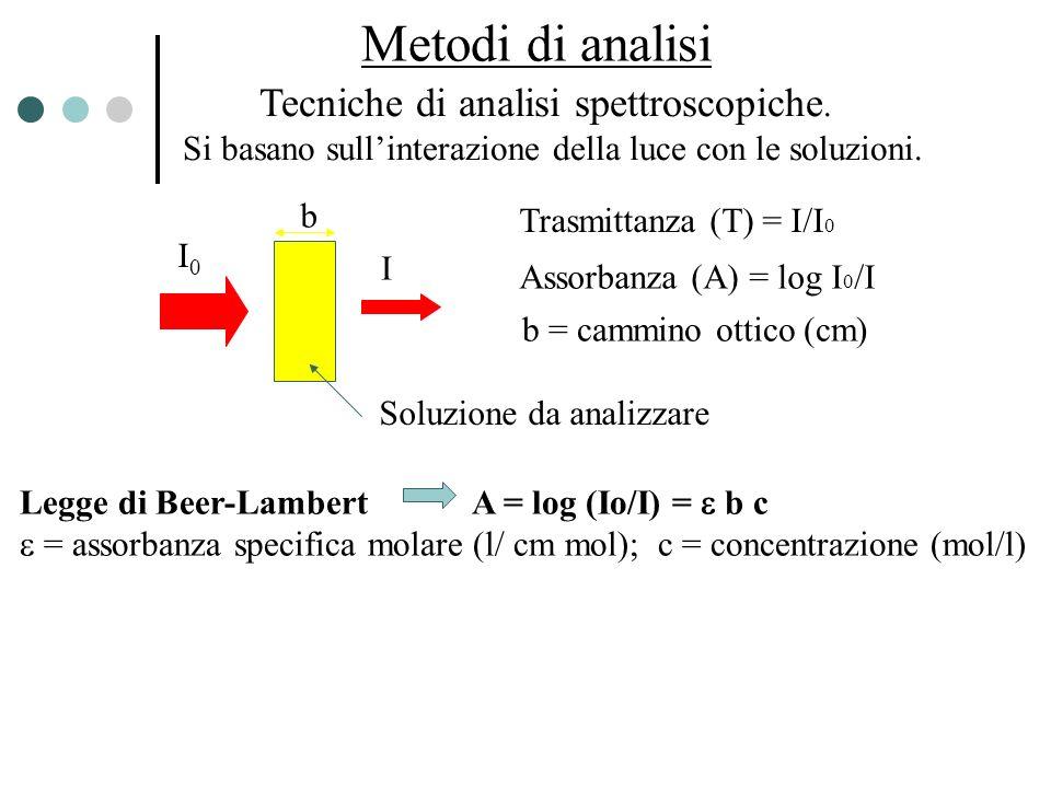 Metodi di analisi Tecniche di analisi spettroscopiche. Si basano sullinterazione della luce con le soluzioni. I0I0 I b Soluzione da analizzare Trasmit