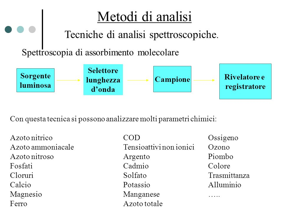 Metodi di analisi Tecniche di analisi spettroscopiche. Sorgente luminosa Campione Rivelatore e registratore Selettore lunghezza donda Spettroscopia di