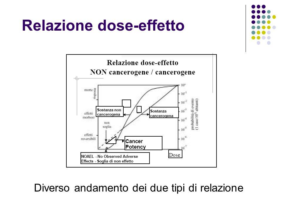 Relazione dose-effetto Diverso andamento dei due tipi di relazione