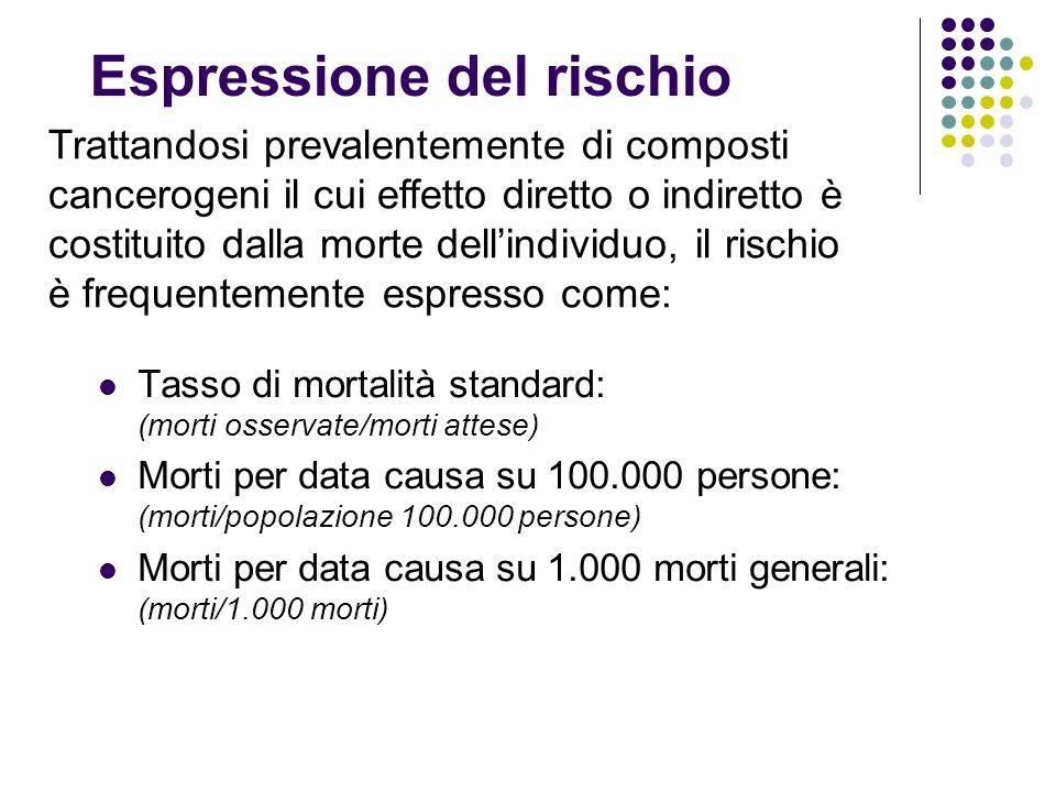 Espressione del rischio Tasso di mortalità standard: (morti osservate/morti attese) Morti per data causa su 100.000 persone: (morti/popolazione 100.00