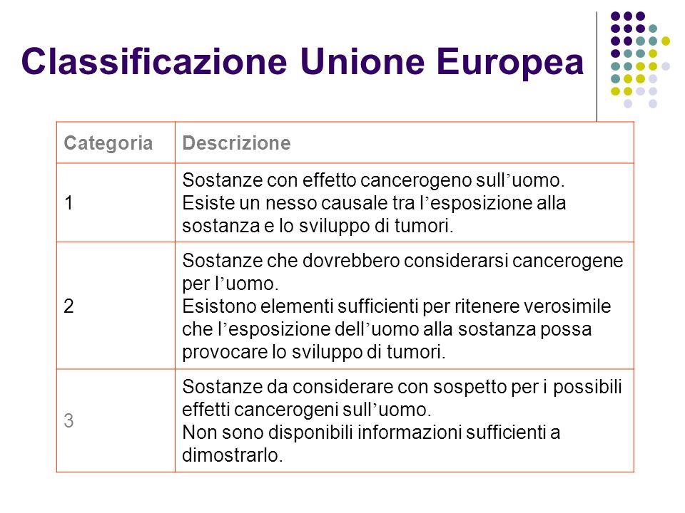 Classificazione Unione Europea CategoriaDescrizione 1 Sostanze con effetto cancerogeno sull uomo. Esiste un nesso causale tra l esposizione alla sosta
