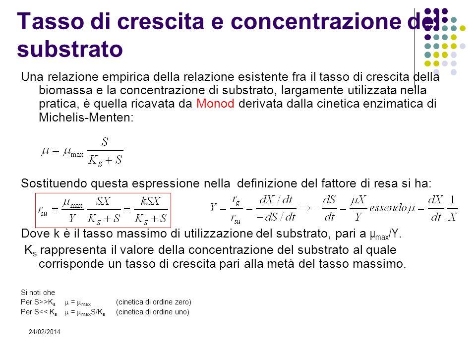 24/02/2014 Tasso di crescita e concentrazione del substrato Una relazione empirica della relazione esistente fra il tasso di crescita della biomassa e