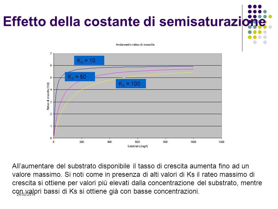 24/02/2014 Allaumentare del substrato disponibile il tasso di crescita aumenta fino ad un valore massimo. Si noti come in presenza di alti valori di K