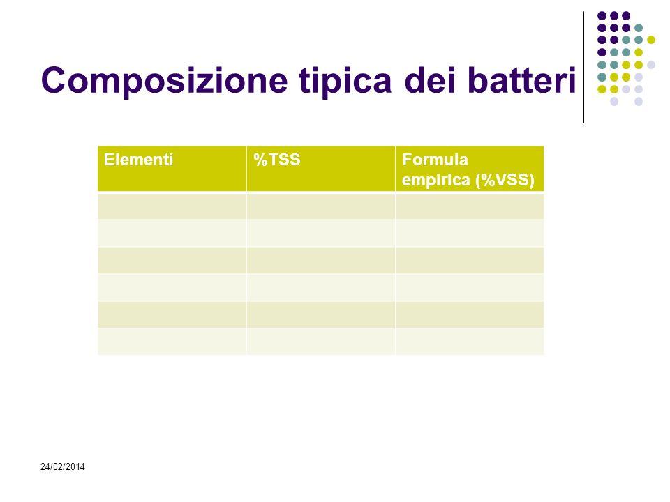 Composizione tipica dei batteri 24/02/2014 Elementi%TSSFormula empirica (%VSS)