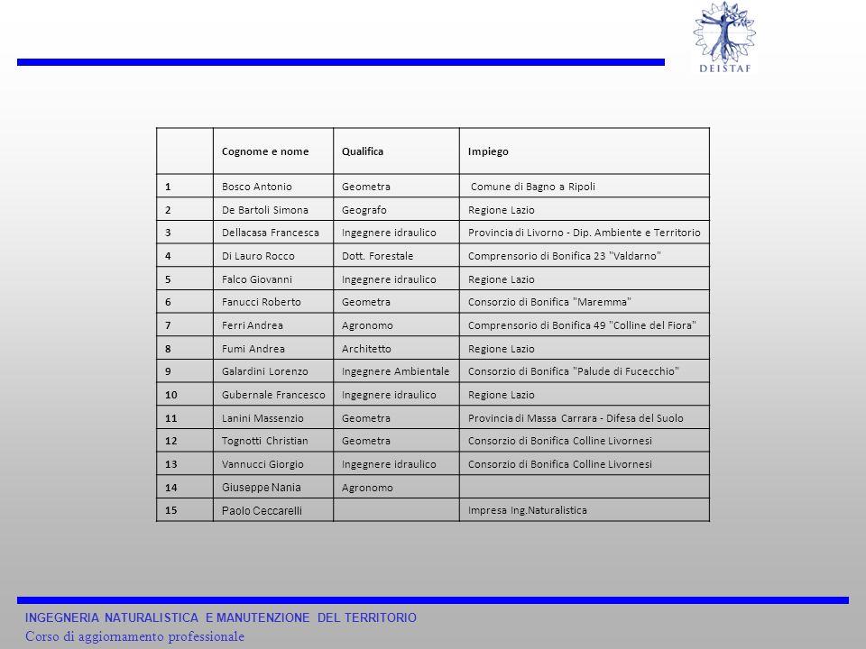 INGEGNERIA NATURALISTICA E MANUTENZIONE DEL TERRITORIO Corso di aggiornamento professionale Cognome e nomeQualificaImpiego 1Bosco AntonioGeometra Comu