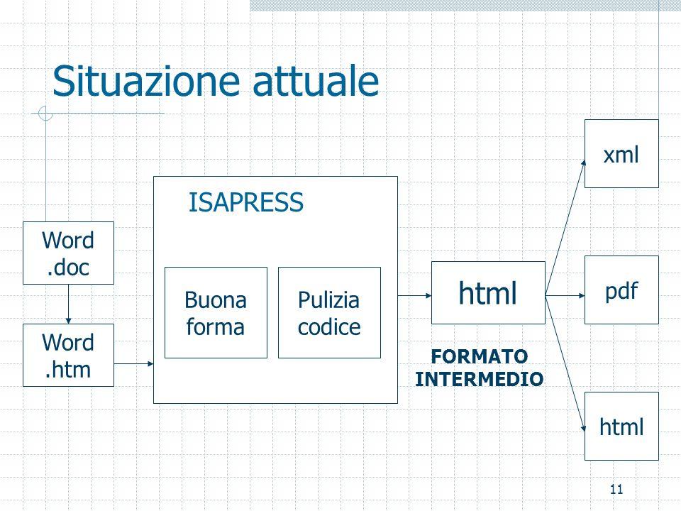 11 Situazione attuale Word.doc Word.htm Buona forma ISAPRESS Pulizia codice html pdf xml FORMATO INTERMEDIO