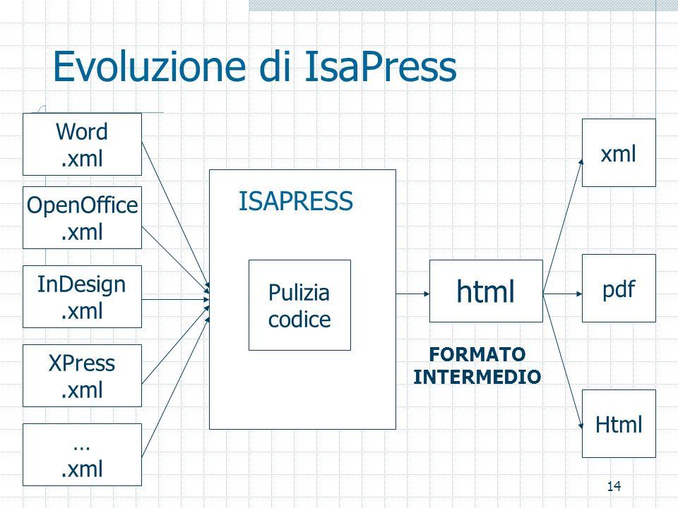 14 Evoluzione di IsaPress Word.xml ISAPRESS Pulizia codice html Html pdf xml FORMATO INTERMEDIO XPress.xml InDesign.xml OpenOffice.xml ….xml