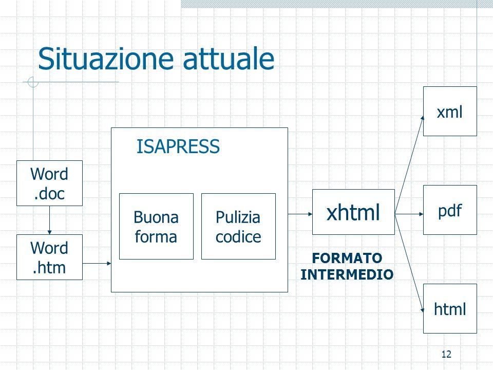 12 Situazione attuale Word.doc Word.htm Buona forma ISAPRESS Pulizia codice xhtml html pdf xml FORMATO INTERMEDIO