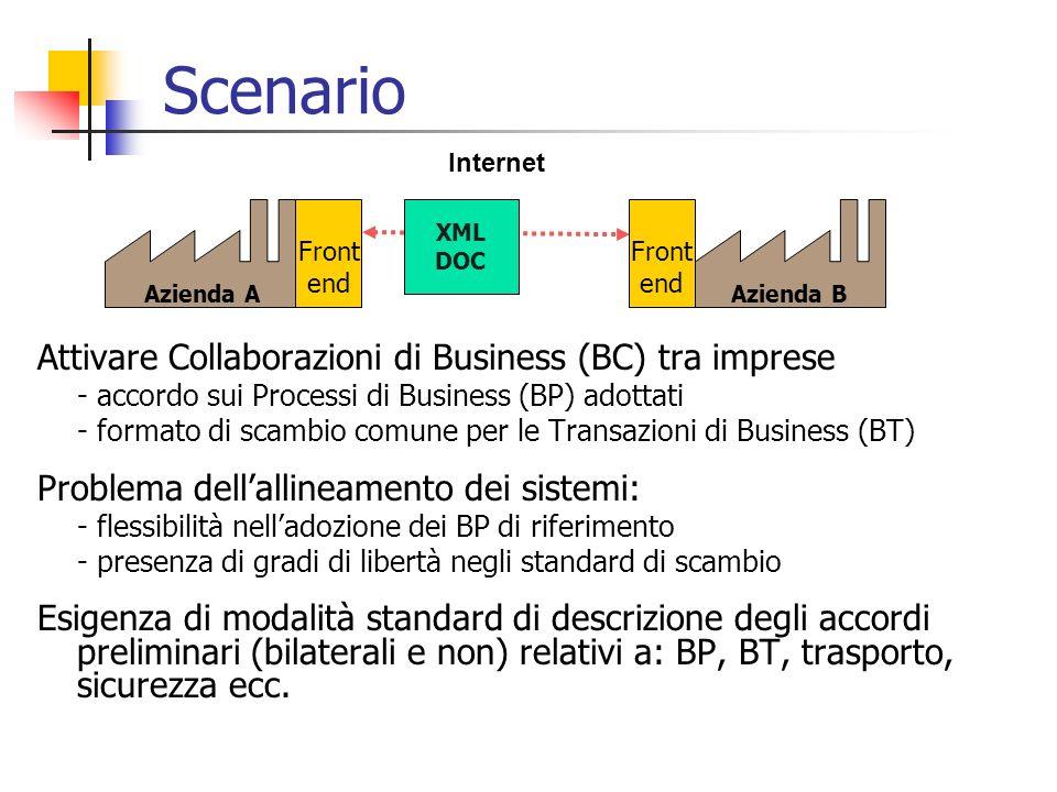 Scenario Attivare Collaborazioni di Business (BC) tra imprese - accordo sui Processi di Business (BP) adottati - formato di scambio comune per le Tran
