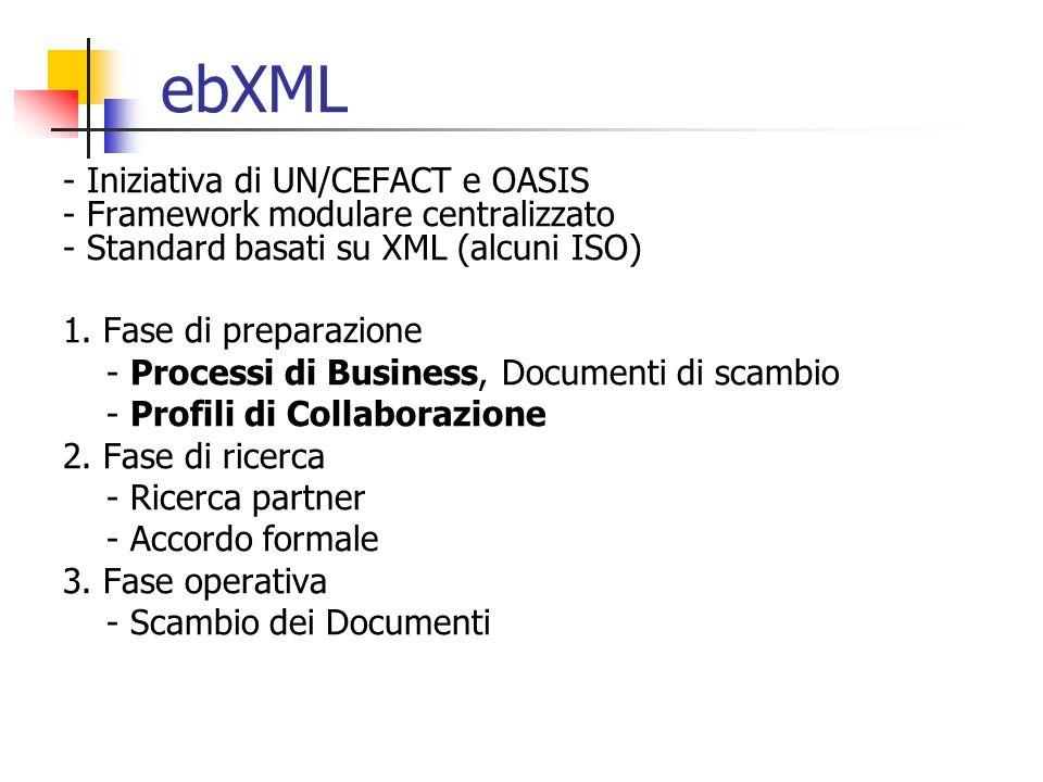 Standard ebXML adottati - Business Process Specification Schema (BPSS) - Collaboration Protocol Profile (CPP) - Collaboration Protocol Agreement (CPA) Internet XML DOC Front end Azienda BAzienda A CPP Profilo Azienda A CPP Profilo Azienda B CPA Accordo di Collaborazione BPSS Processo di Business
