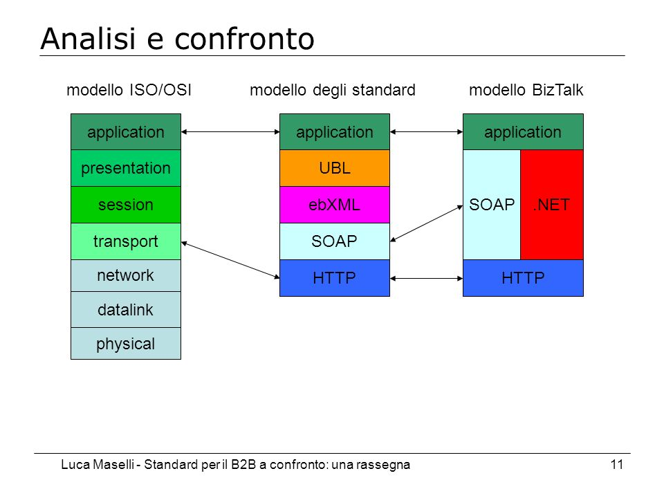 Luca Maselli - Standard per il B2B a confronto: una rassegna11 Analisi e confronto presentation session transport network datalink physical modello ISO/OSI application UBL ebXML SOAP HTTP application.NET SOAP HTTP modello degli standardmodello BizTalk