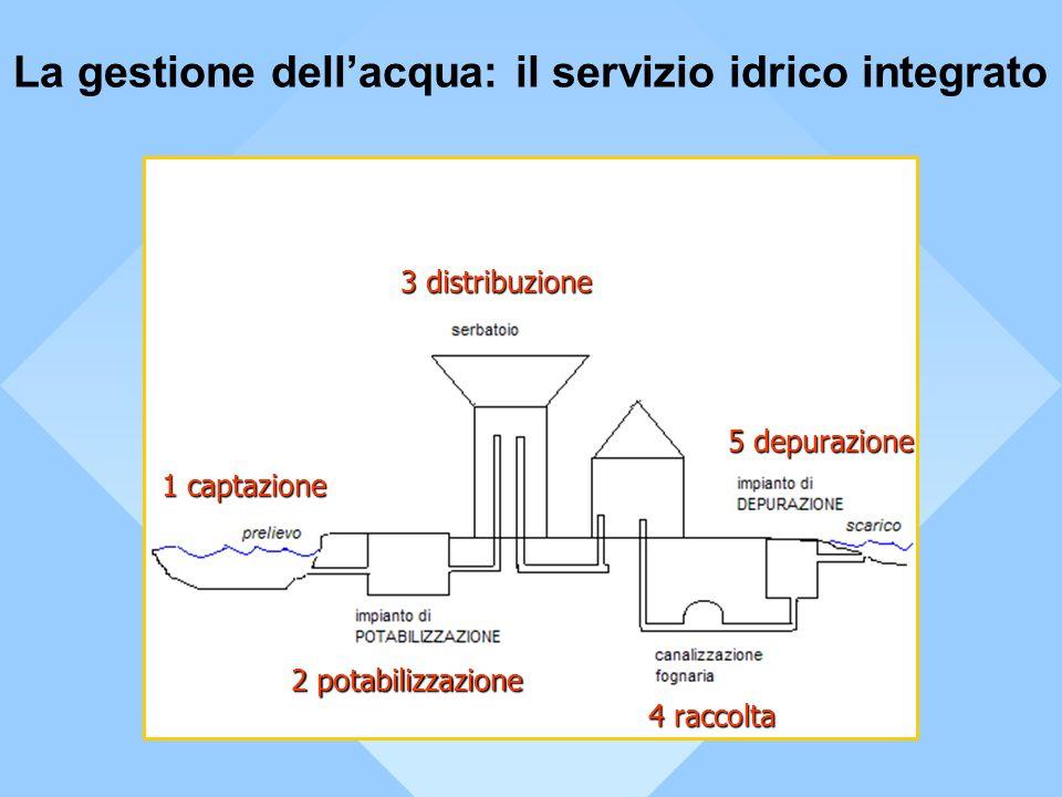 CORSI DACQUA ACQUEDOTTO INSEDIAMENTI ABITATIVI INSEDIAMENTI PRODUTTIVI IMPIANTI DI DEPURAZIONE IMPIANTI DI POTABILIZZAZIONE POZZI Aspetti ambientali da considerare RICERCA E PRELIEVO - - scavo di pozzi - - controllo qualità dellacqua (da falda, sorgenti, corsi superficiali) ADDUZIONE - - costruzione acquedotti (sotterranei e/o superficiali, eventualmente separati per uso civile o industriale) - - manutenzione acquedotto per evitare perdite DISTRIBUZIONE - costruzione rete distribuzione - - controllo qualità acqua distribuita - - manutenzione rete (pressione, perdite, ecc…) RACCOLTA/TRASPORTO DEI REFLUI - - costruzione rete fognaria - - controllo qualità scarichi - - controllo rete fognaria DEPURAZIONE - - costruzione e manutenzione depuratore - - controllo reflui in arrivo - - controllo scarichi in acque superficiali - - gestione fanghi Schema di gestione dellacqua