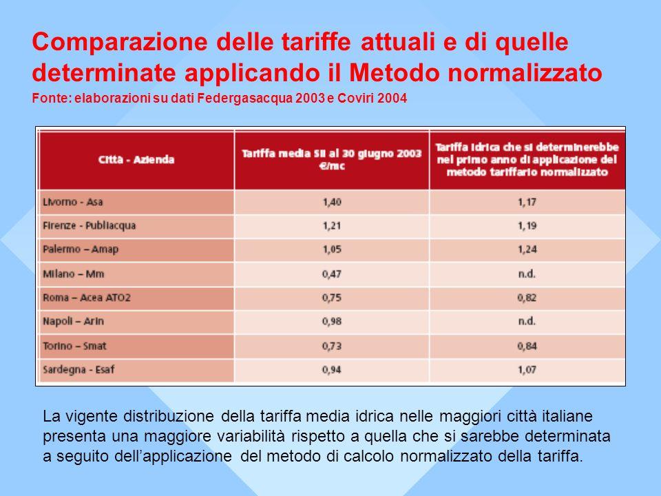 Dallanalisi della tariffa media del ciclo idrico integrato applicata dai diversi gestori italiani emerge una struttura estremamente variabile ed eterogenea nei diversi capoluoghi di Provincia italiani.