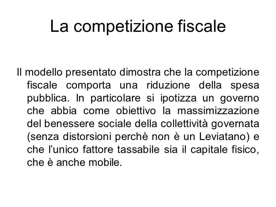 La competizione fiscale Il modello presentato dimostra che la competizione fiscale comporta una riduzione della spesa pubblica.