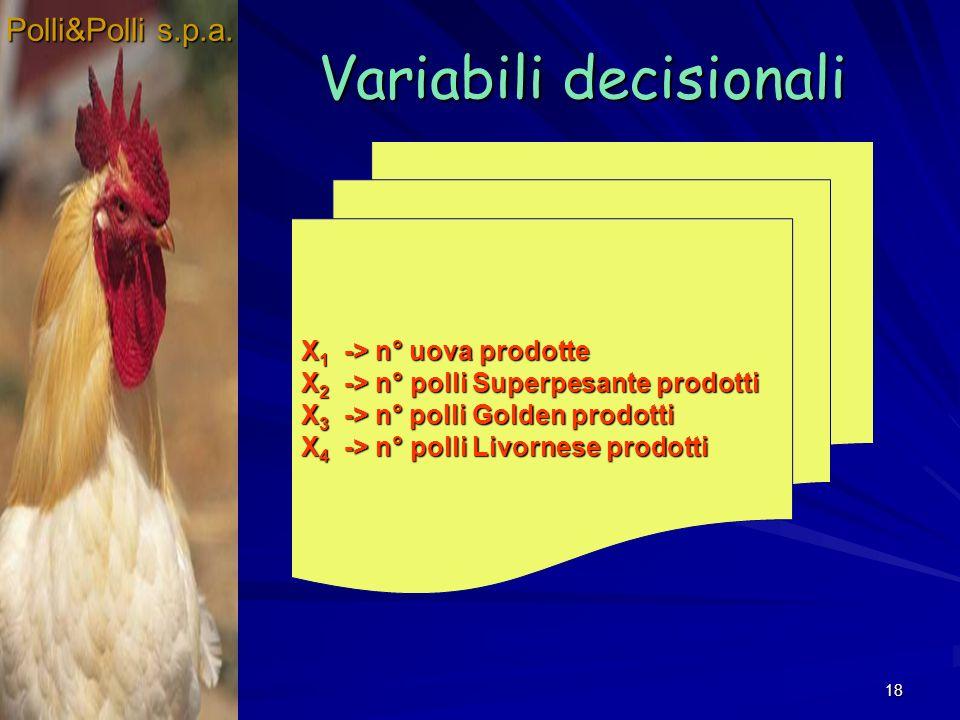 18 Variabili decisionali Polli&Polli s.p.a. X1 -> n° uova prodotte X2 -> n° polli Superpesante prodotti X3 -> n° polli Golden prodotti X4 -> n° polli