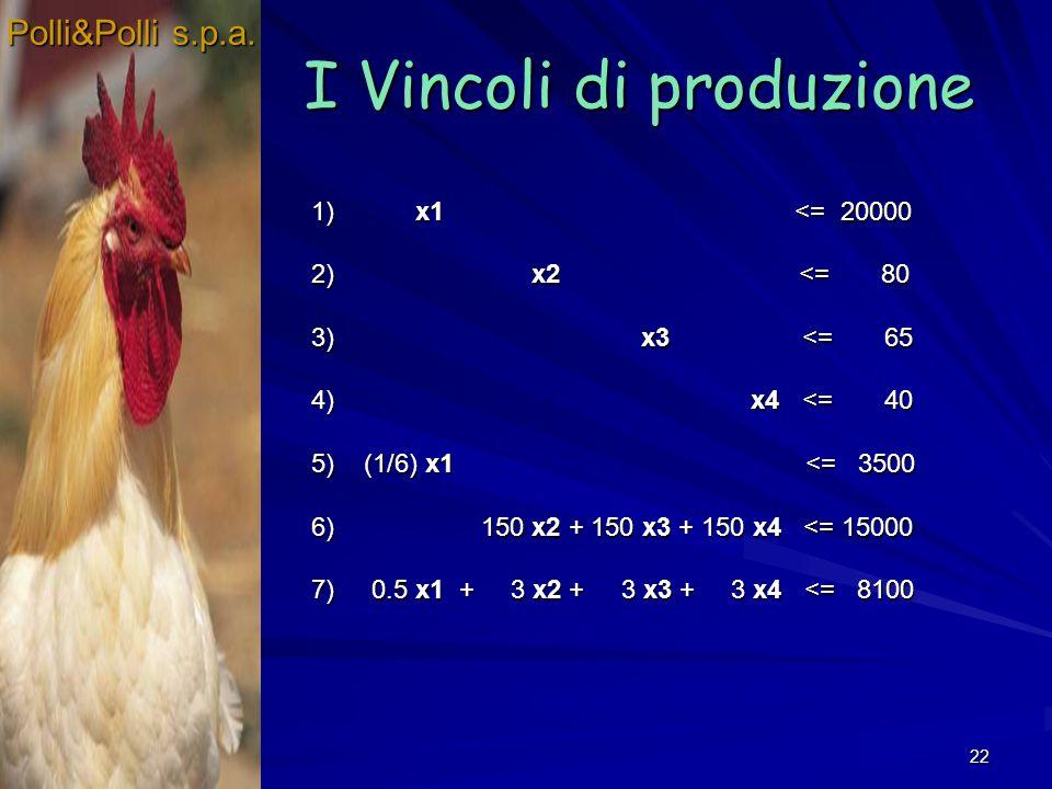 22 I Vincoli di produzione Polli&Polli s.p.a. 1) x1 <= 20000 2) x2 <= 80 3) x3 <= 65 4) x4 <= 40 5) (1/6) x1 <= 3500 6) 150 x2 + 150 x3 + 150 x4 <= 15