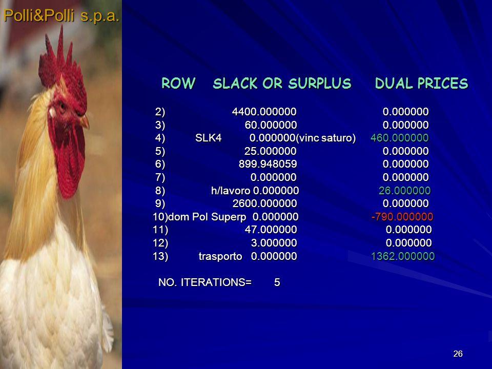 26 ROW SLACK OR SURPLUS DUAL PRICES ROW SLACK OR SURPLUS DUAL PRICES 2) 4400.000000 0.000000 2) 4400.000000 0.000000 3) 60.000000 0.000000 3) 60.00000