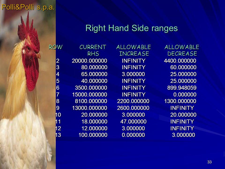 33 Right Hand Side ranges Right Hand Side ranges ROW CURRENT ALLOWABLE ALLOWABLE ROW CURRENT ALLOWABLE ALLOWABLE RHS INCREASE DECREASE RHS INCREASE DE